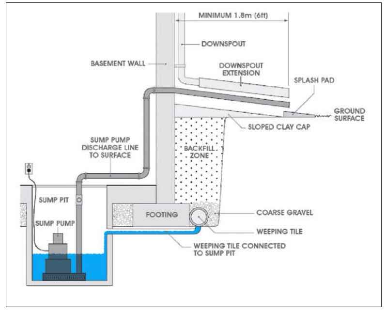 Basement Flooding Prevention-things to do inside your home