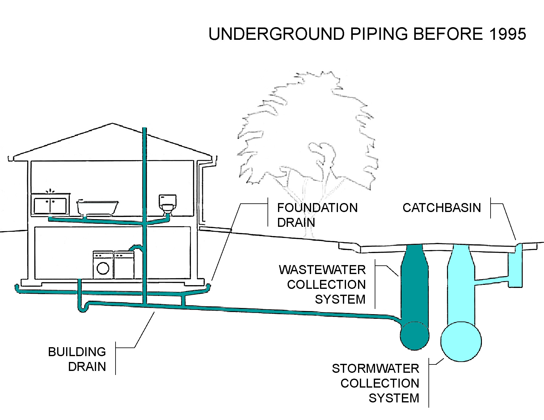 Superieur During Heavy Rains The Wastewater System Can Become Overwhelmed And Cause  Basement Flooding. In Older Areas Of Lethbridge The Wastewater Collection  System ...